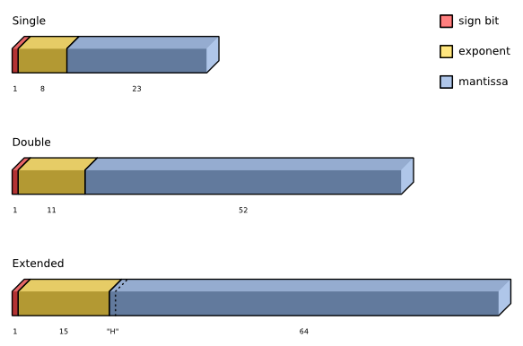 IEEE types Single, Double and Extended