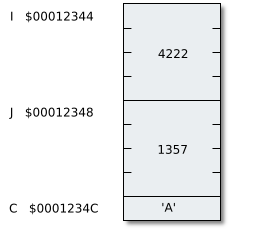 three variables I, J, C in memory