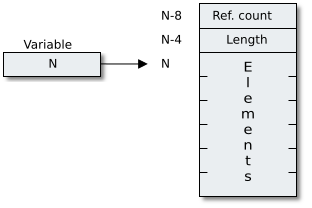 layout of dynamic array