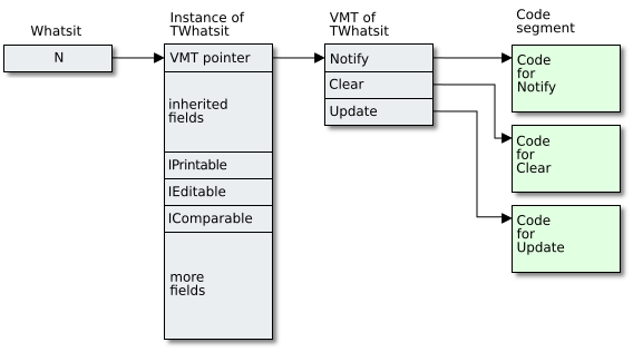 Relation between object reference, object, VMT and virtual methods